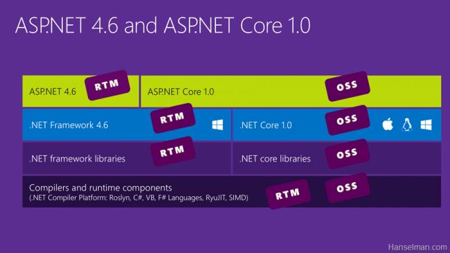 ASP.NET 4.6 und ASP.NET Core 1.0 im Überblick
