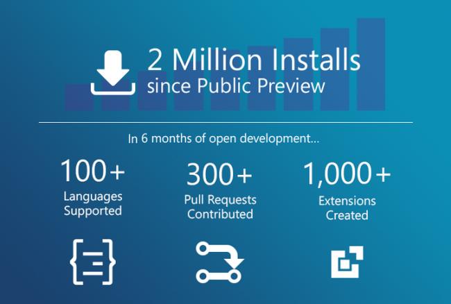 Visual Studio Code Statistiken