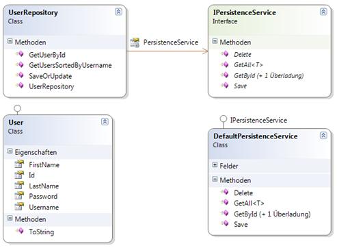 Repository Pattern Bestandteile Beispiel