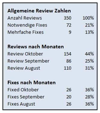 Auswertung Code Reviews / notwendige Fixes