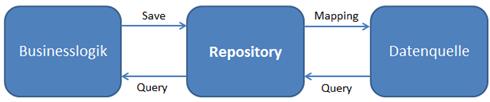 Das Repository Pattern im Zusammenspiel