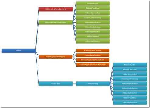 WPF Ribbon-Control Infografik